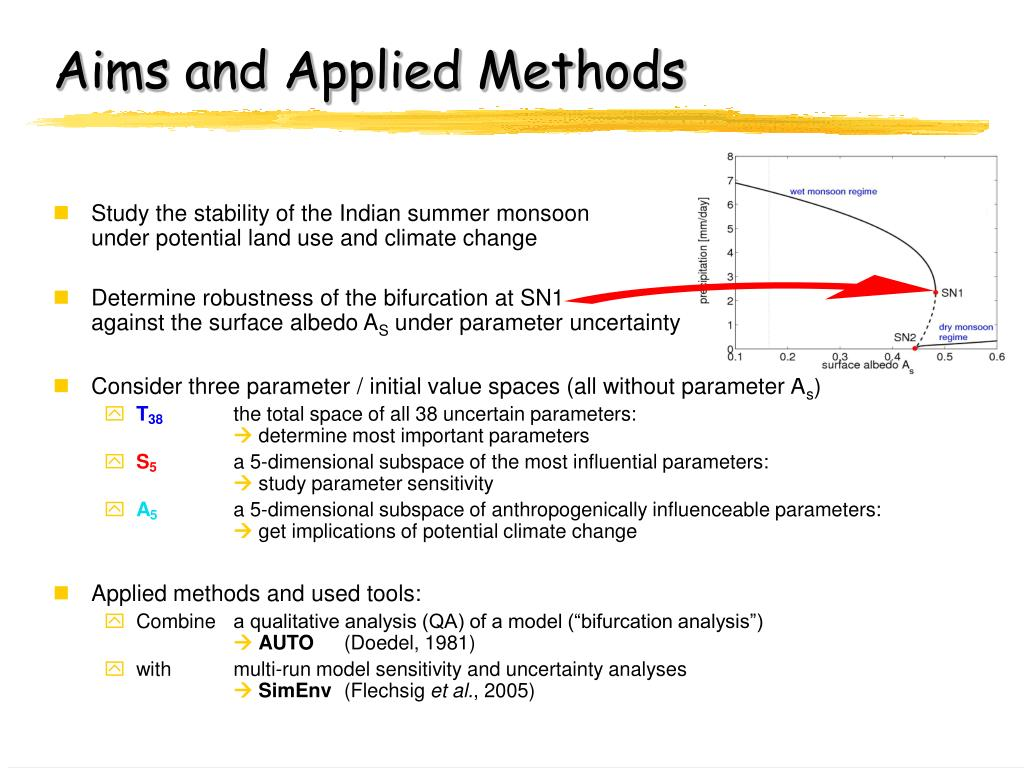 Aims and Applied Methods