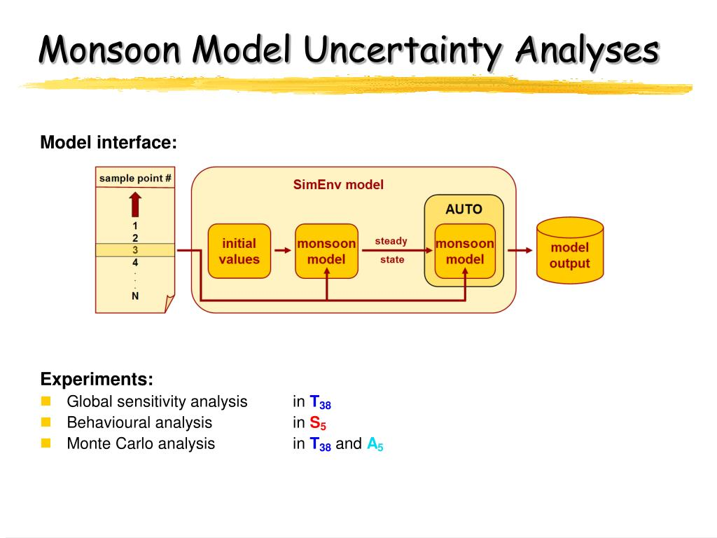 Monsoon Model Uncertainty Analyses