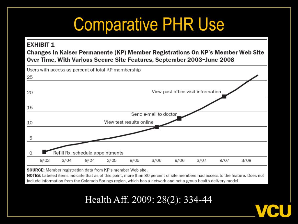 Comparative PHR Use