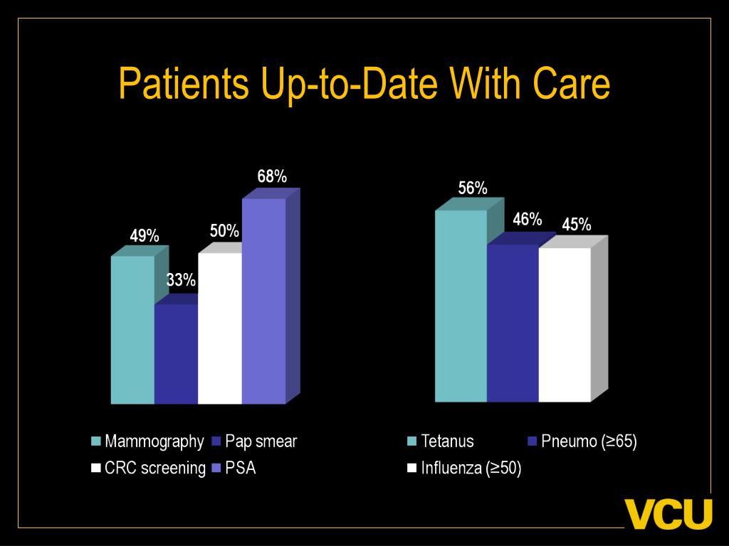 Patients Up-to-Date With Care