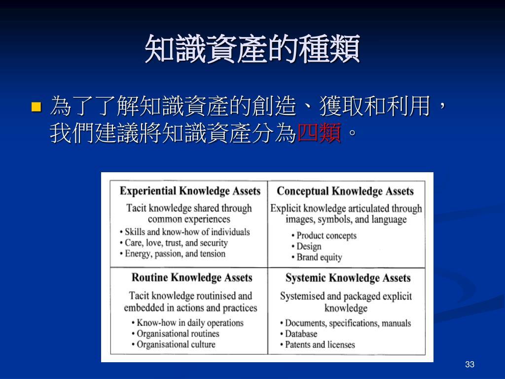 知識資產的種類
