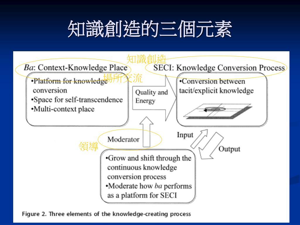知識創造的三個元素
