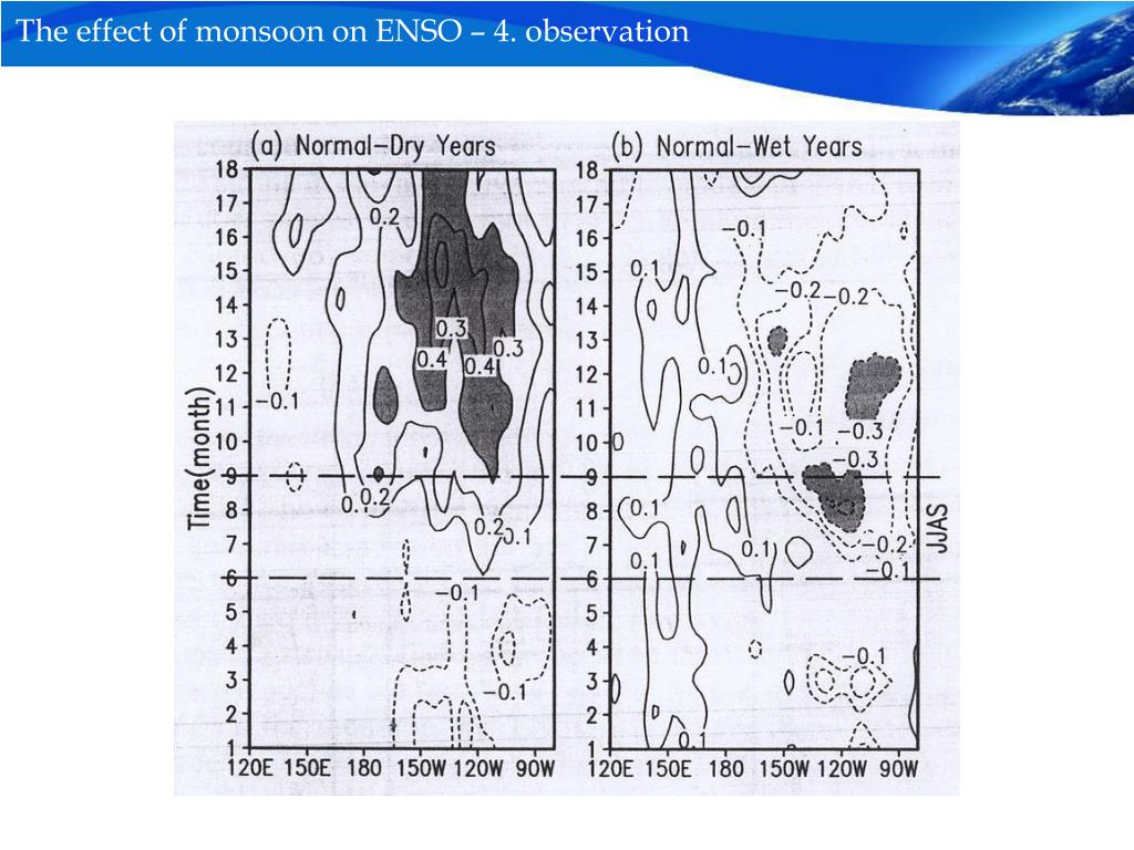 The effect of monsoon on ENSO – 4. observation