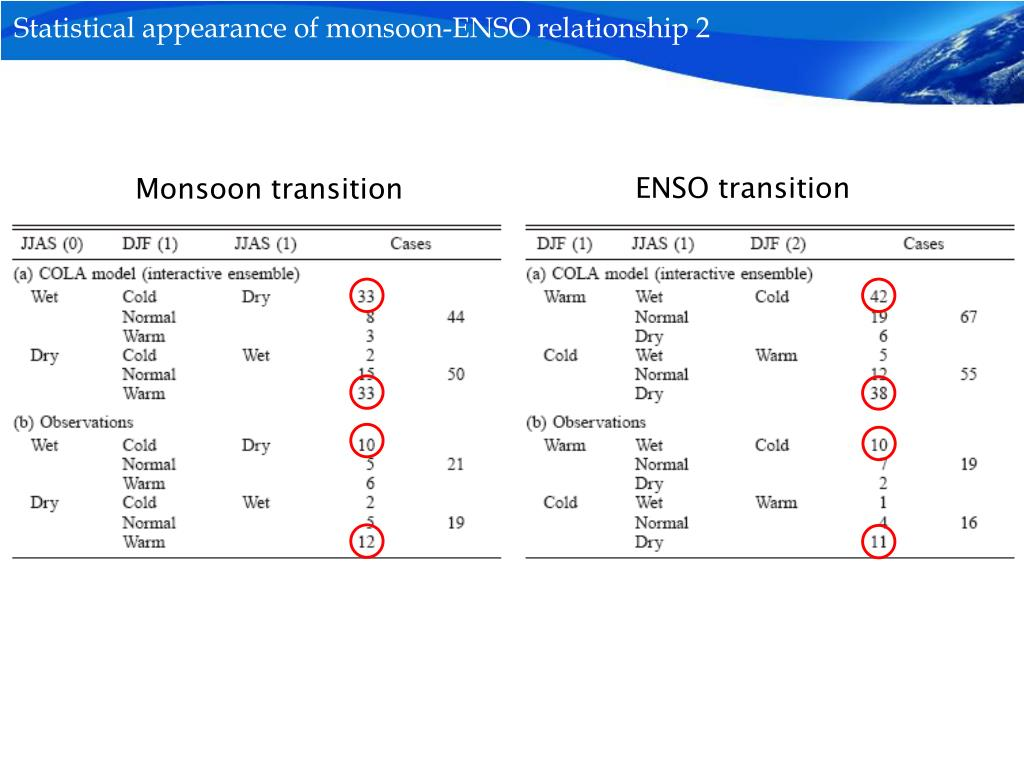 Statistical appearance of monsoon-ENSO relationship 2