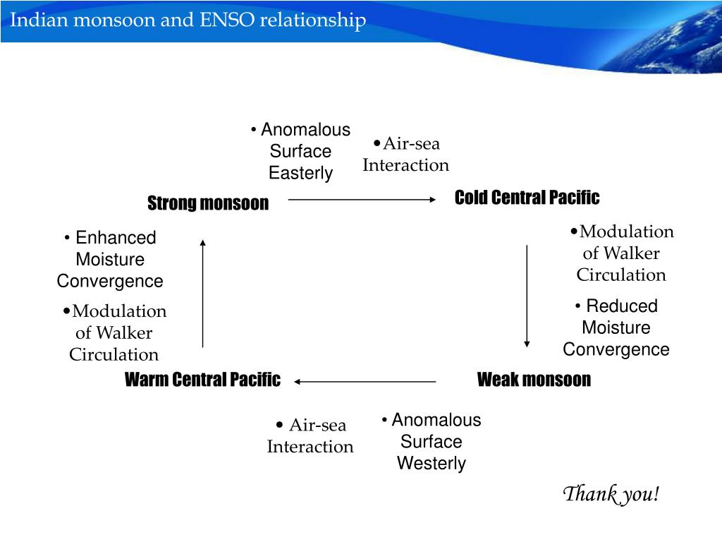 Indian monsoon and ENSO relationship