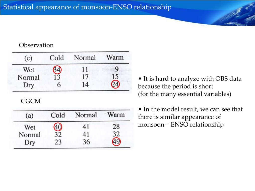Statistical appearance of monsoon-ENSO relationship