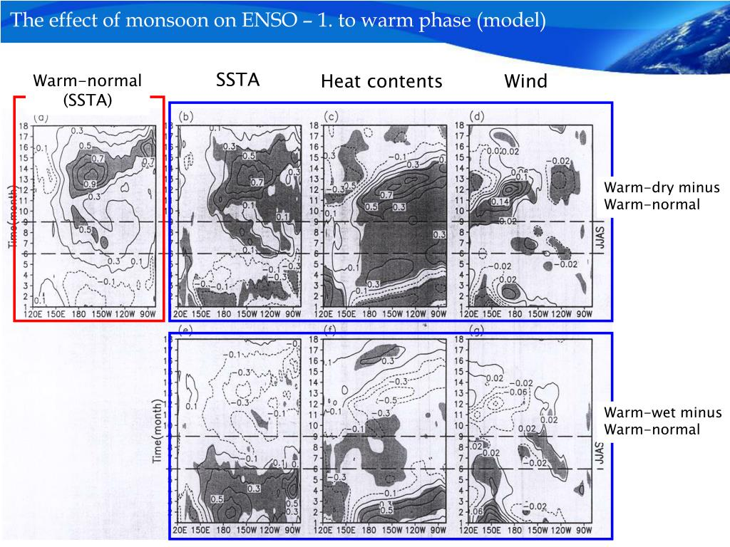 The effect of monsoon on ENSO – 1. to warm phase (model)