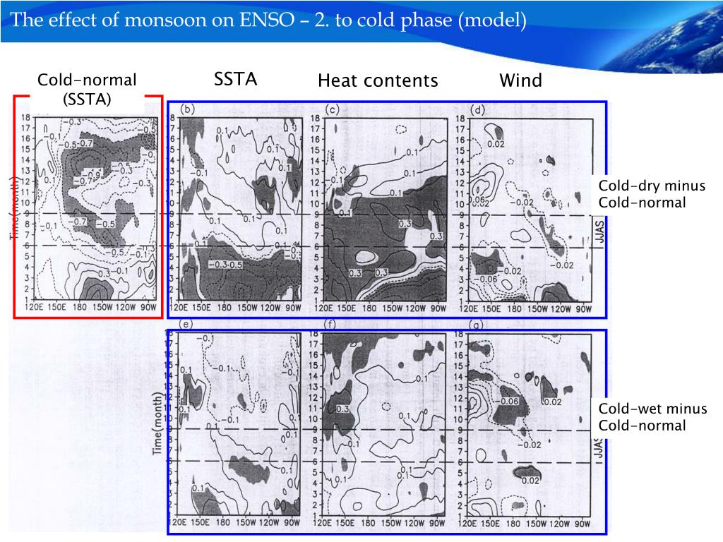 The effect of monsoon on ENSO – 2. to cold phase (model)