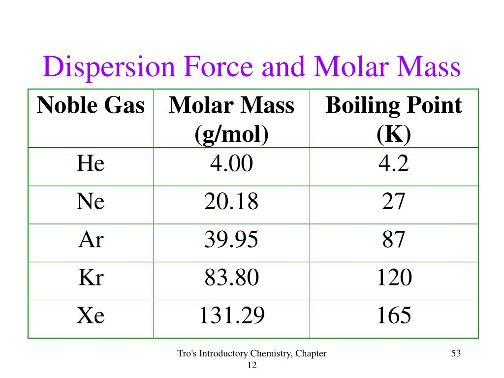 Dispersion Force and Molar Mass