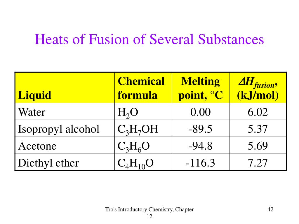 Heats of Fusion of Several Substances