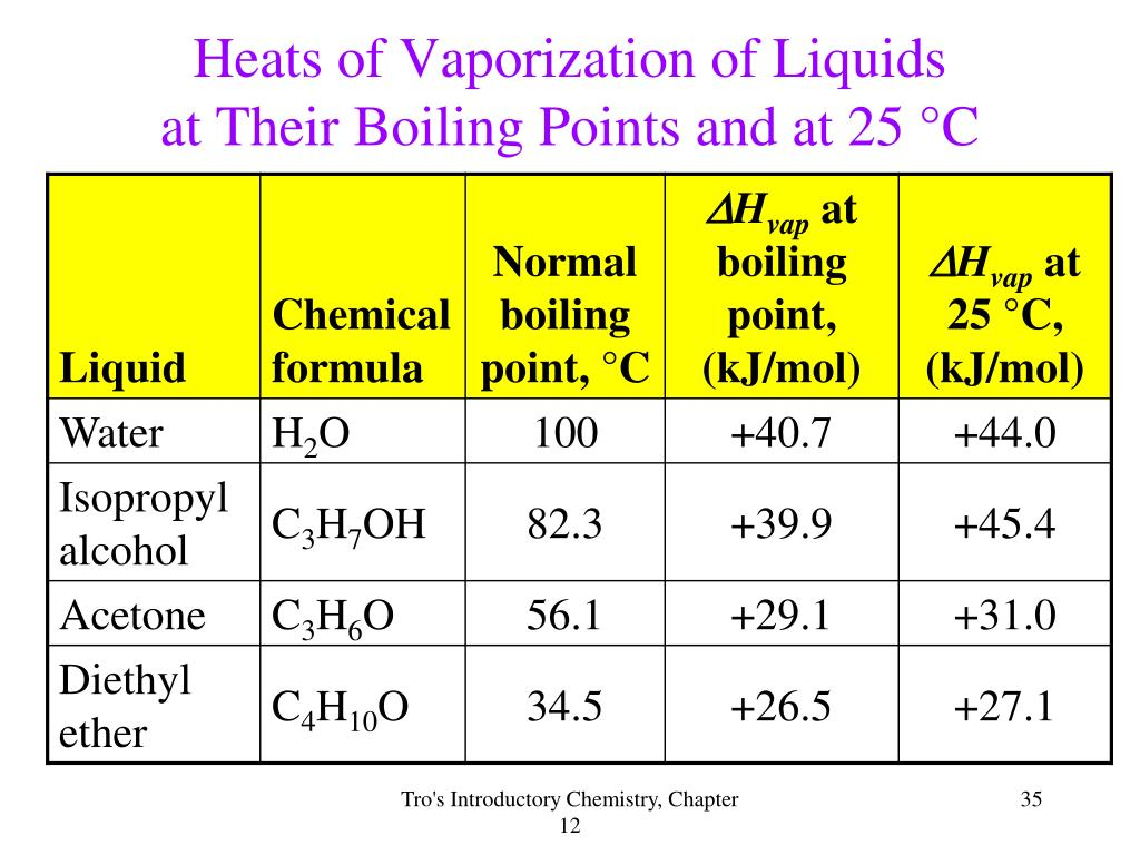 Heats of Vaporization of Liquids