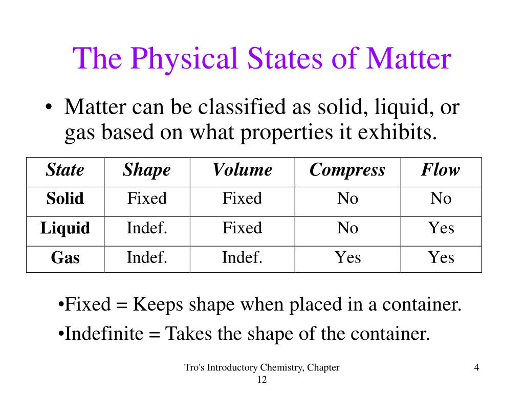 The Physical States of Matter