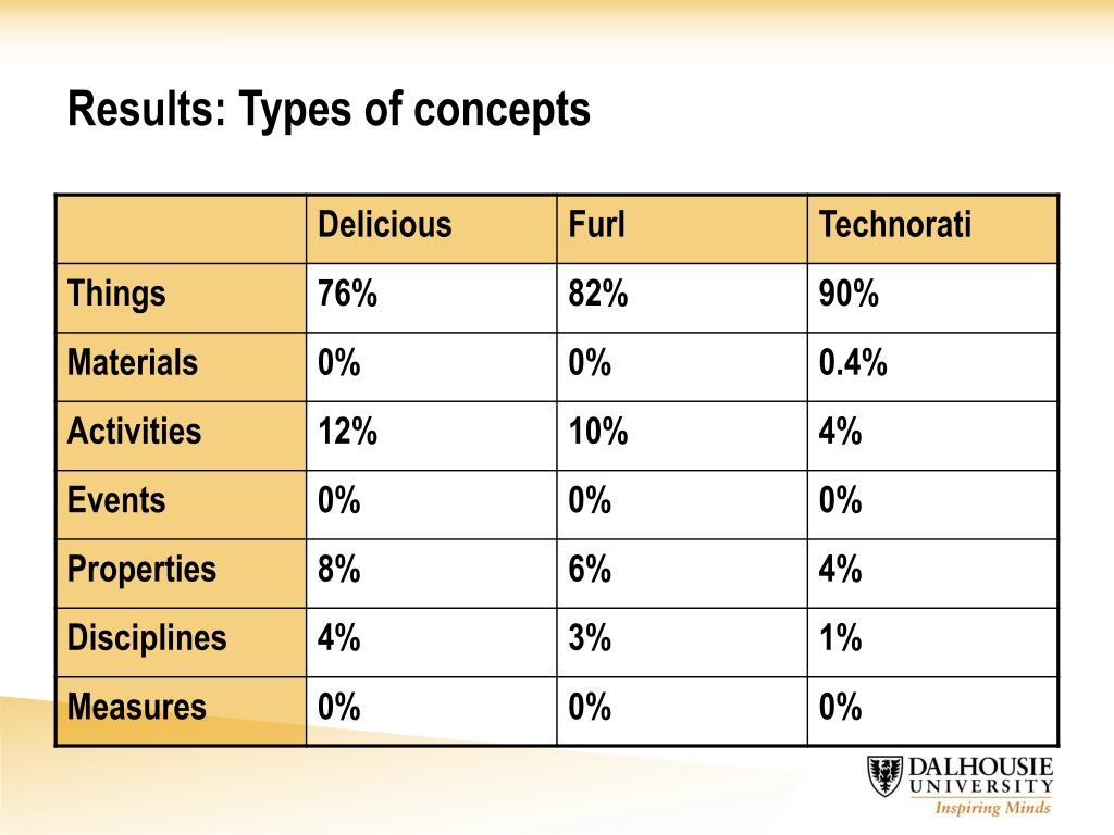 Results: Types of concepts