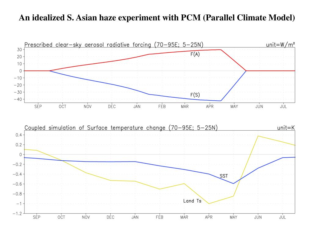 An idealized S. Asian haze experiment with PCM (Parallel Climate Model)