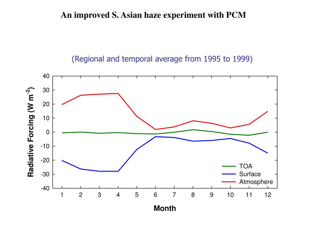 An improved S. Asian haze experiment with PCM
