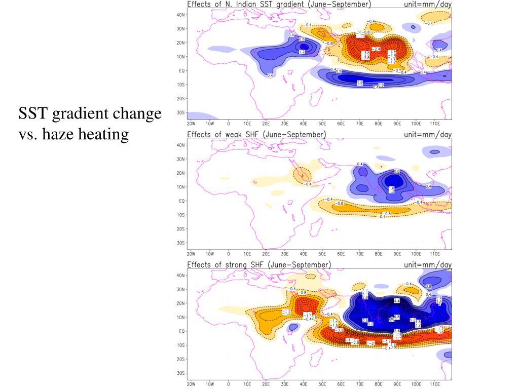 SST gradient change