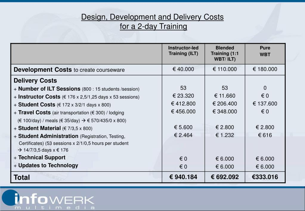 Design, Development and Delivery Costs