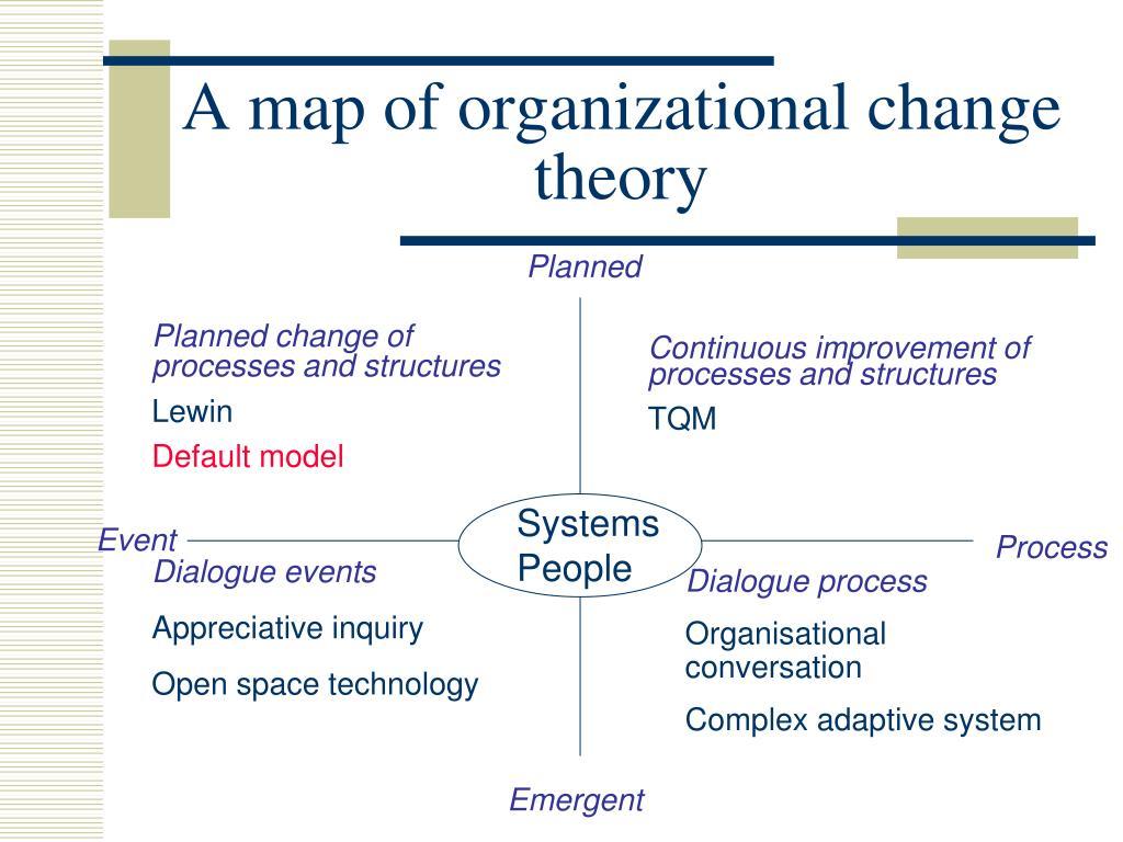A map of organizational change theory