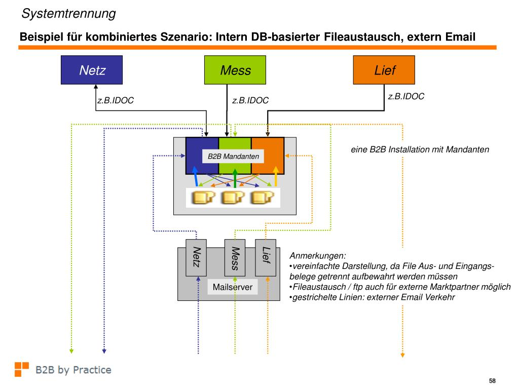 Beispiel für kombiniertes Szenario: Intern DB-basierter
