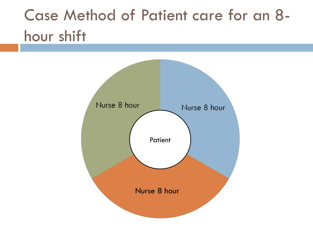 Case Method of Patient care for an 8-hour shift