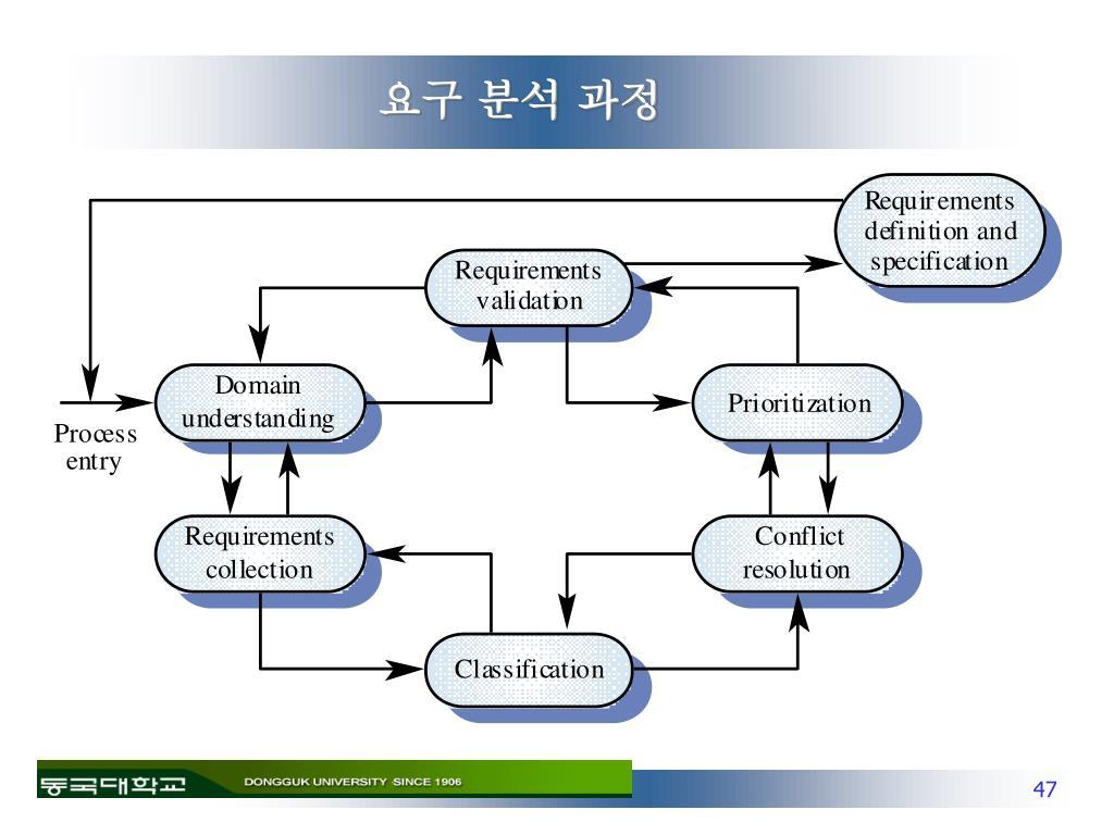요구 분석 과정