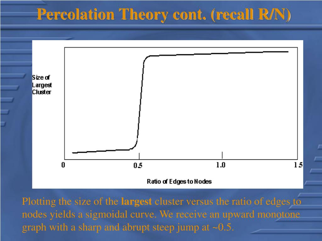 Percolation Theory cont. (recall R/N)