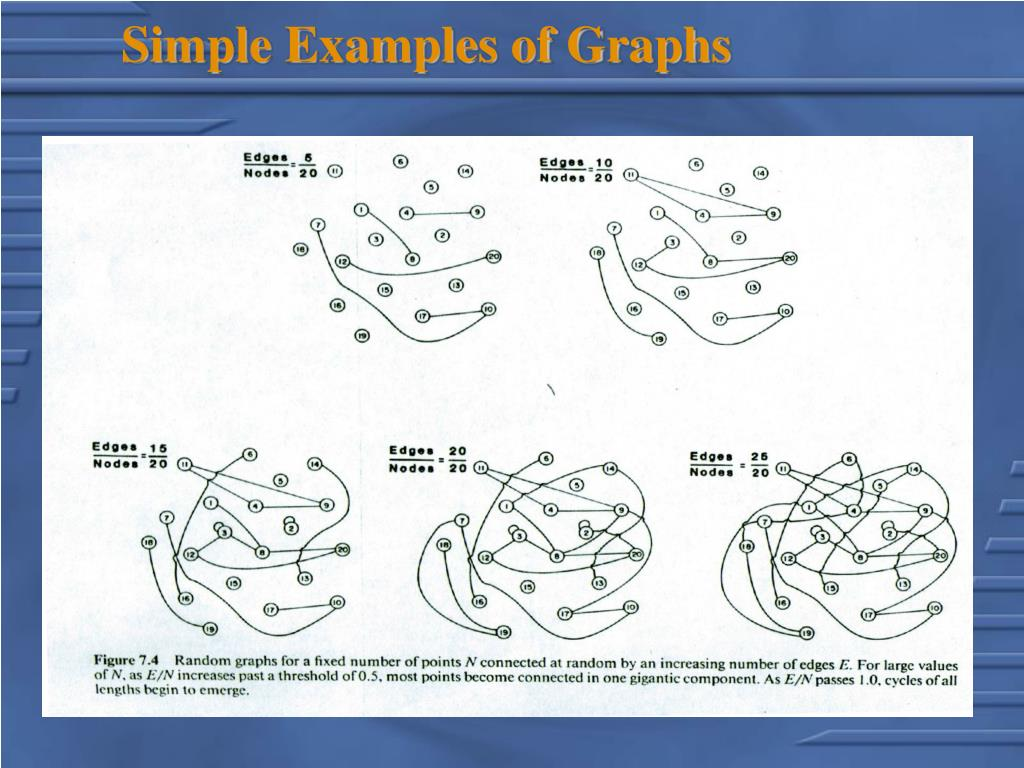 Simple Examples of Graphs