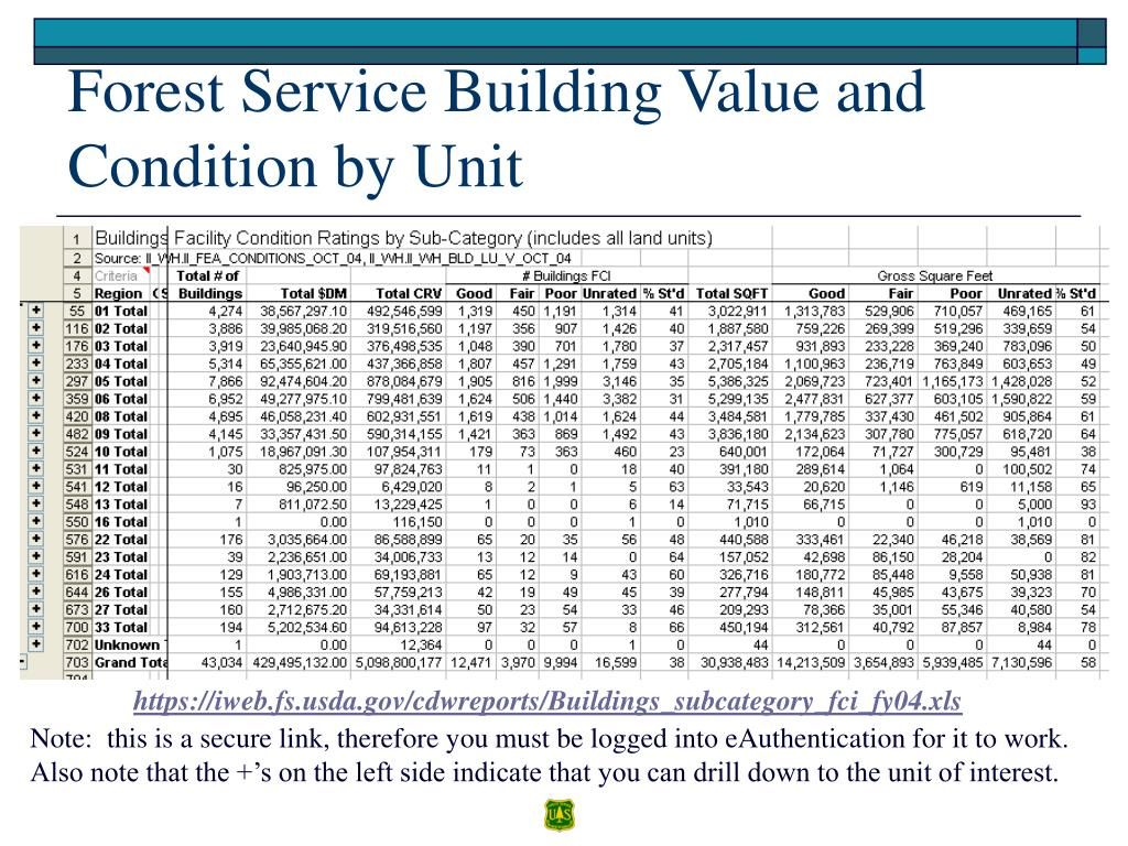 Forest Service Building Value and Condition by Unit