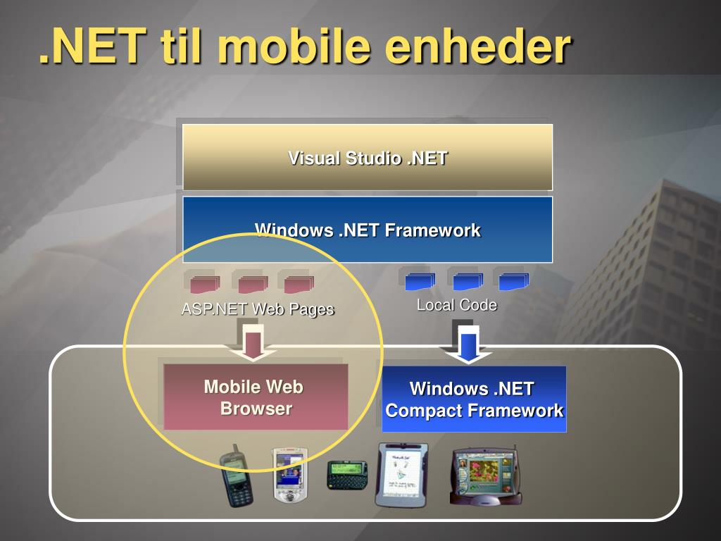 .NET til mobile enheder