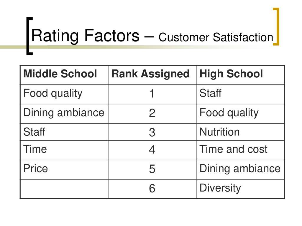 Rating Factors –