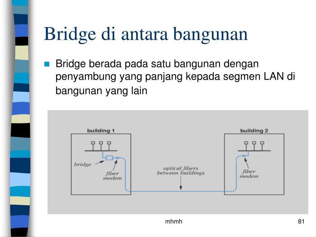 Bridge di antara bangunan