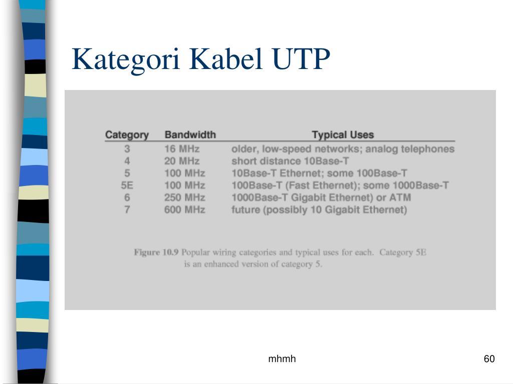 Kategori Kabel UTP