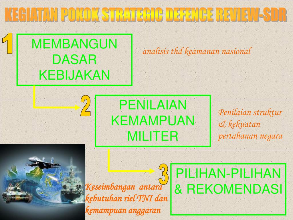 KEGIATAN POKOK STRATEGIC DEFENCE REVIEW-SDR