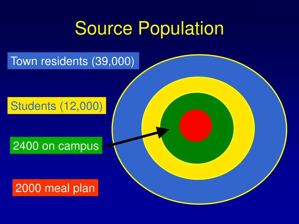 Source Population