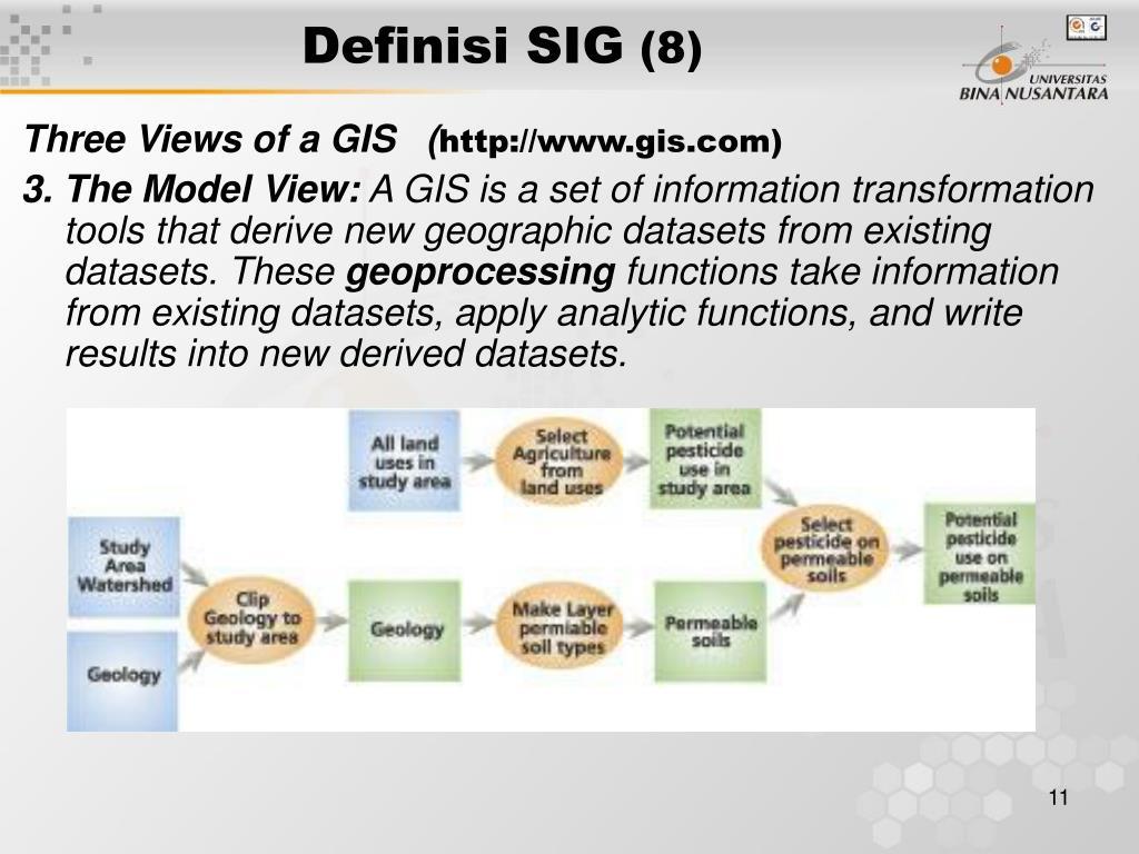 Definisi SIG