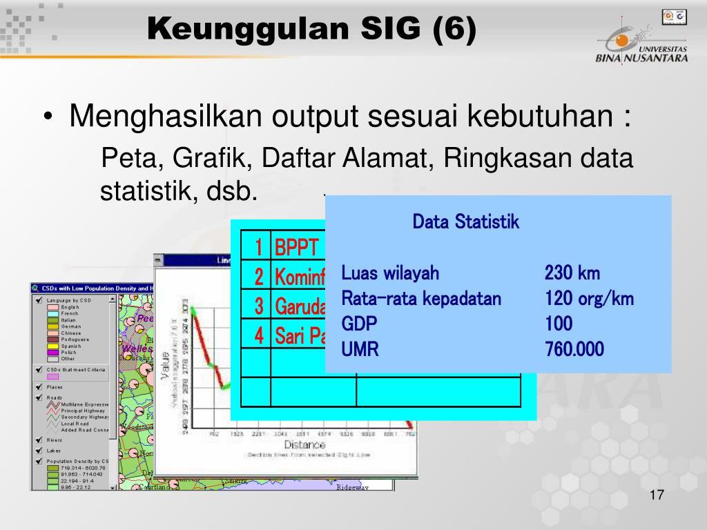 Keunggulan SIG (6)