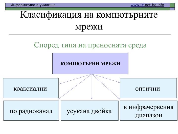 КОМПЮТЪРНИ МРЕЖИ