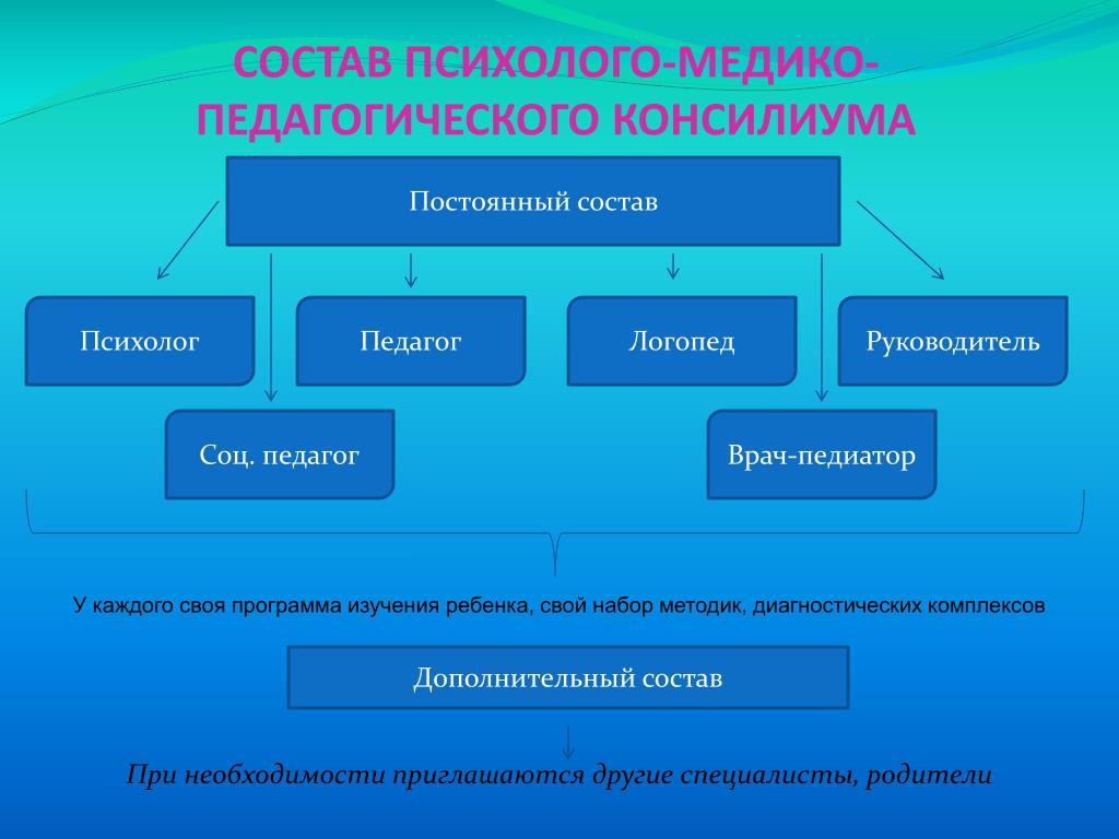 СОСТАВ ПСИХОЛОГО-МЕДИКО-ПЕДАГОГИЧЕСКОГО КОНСИЛИУМА