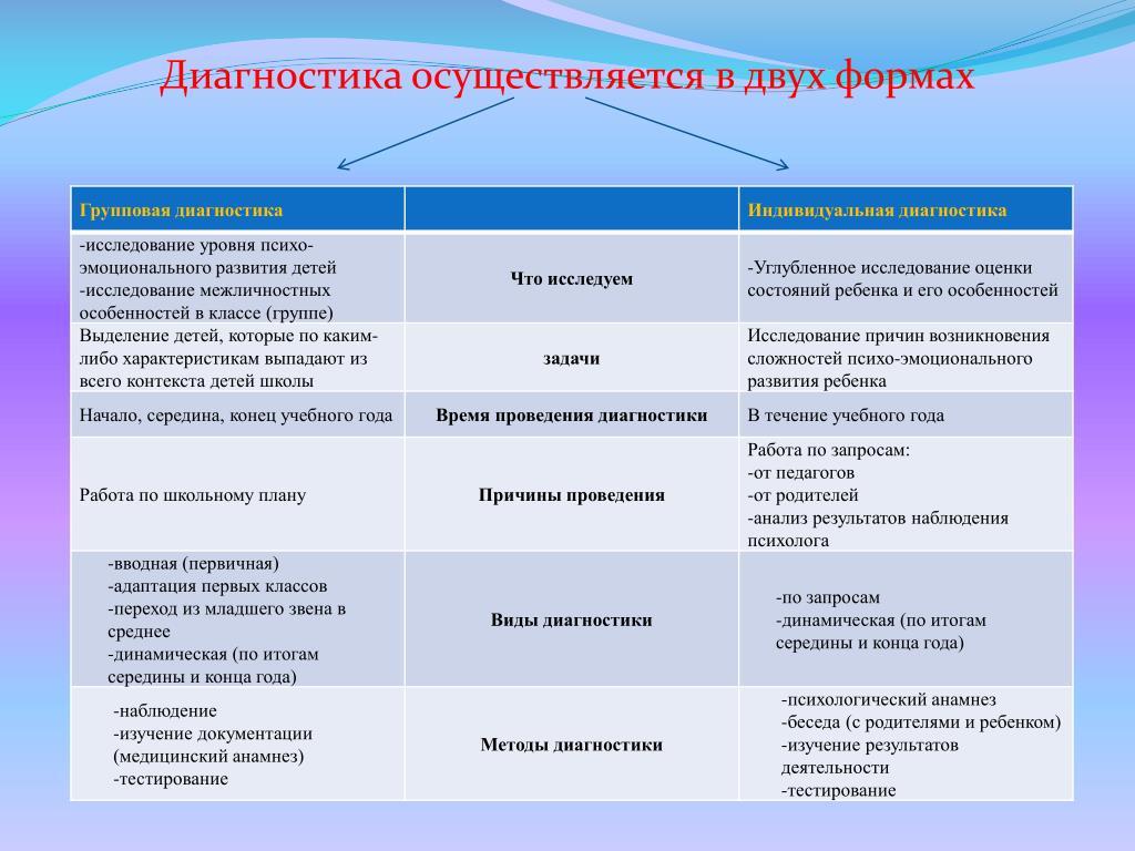 Диагностика осуществляется в двух формах