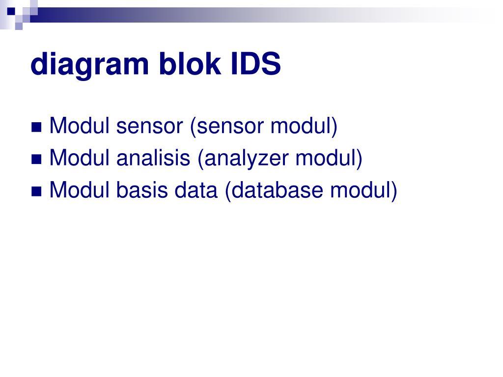 diagram blok IDS