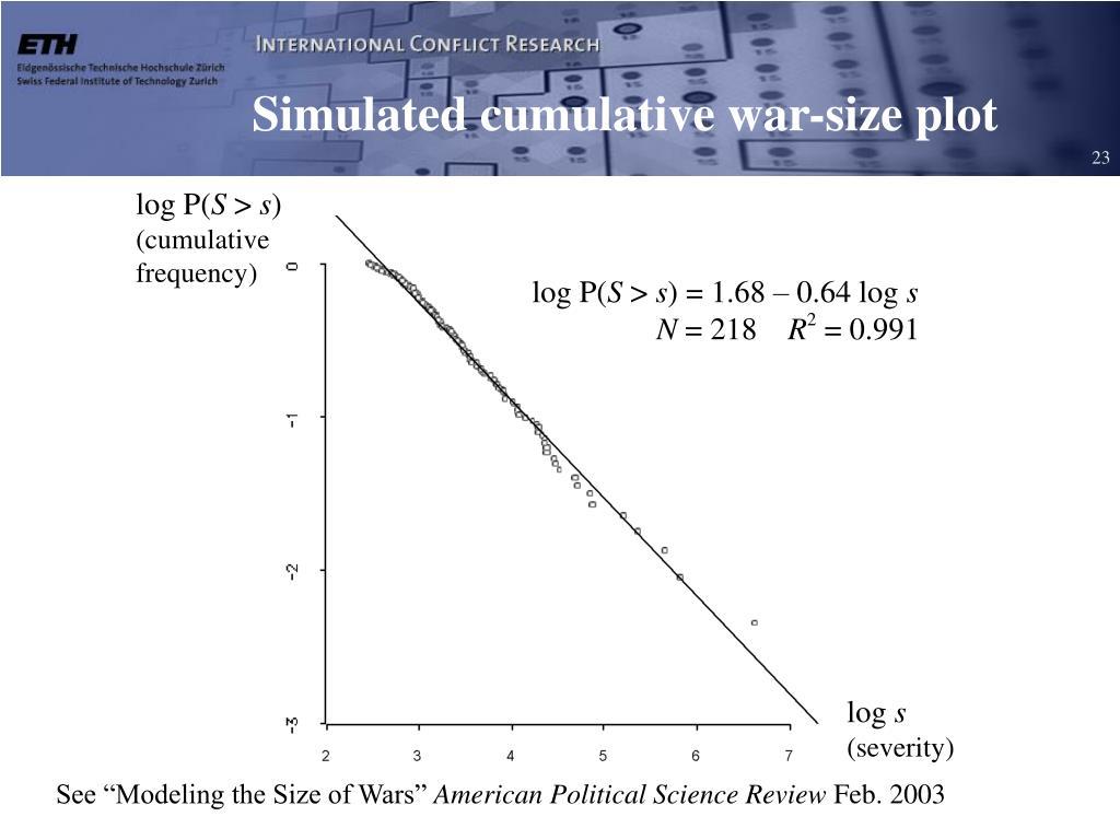 Simulated cumulative war-size plot