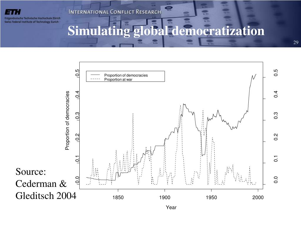 Simulating global democratization