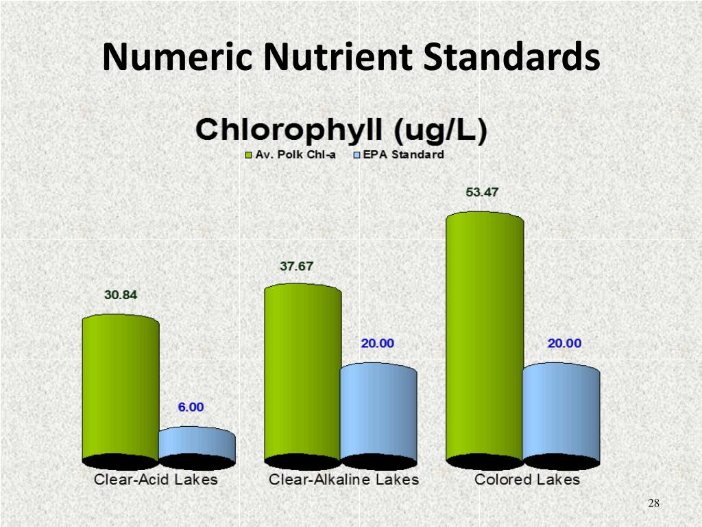 Numeric Nutrient Standards