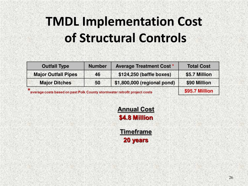 TMDL Implementation Cost
