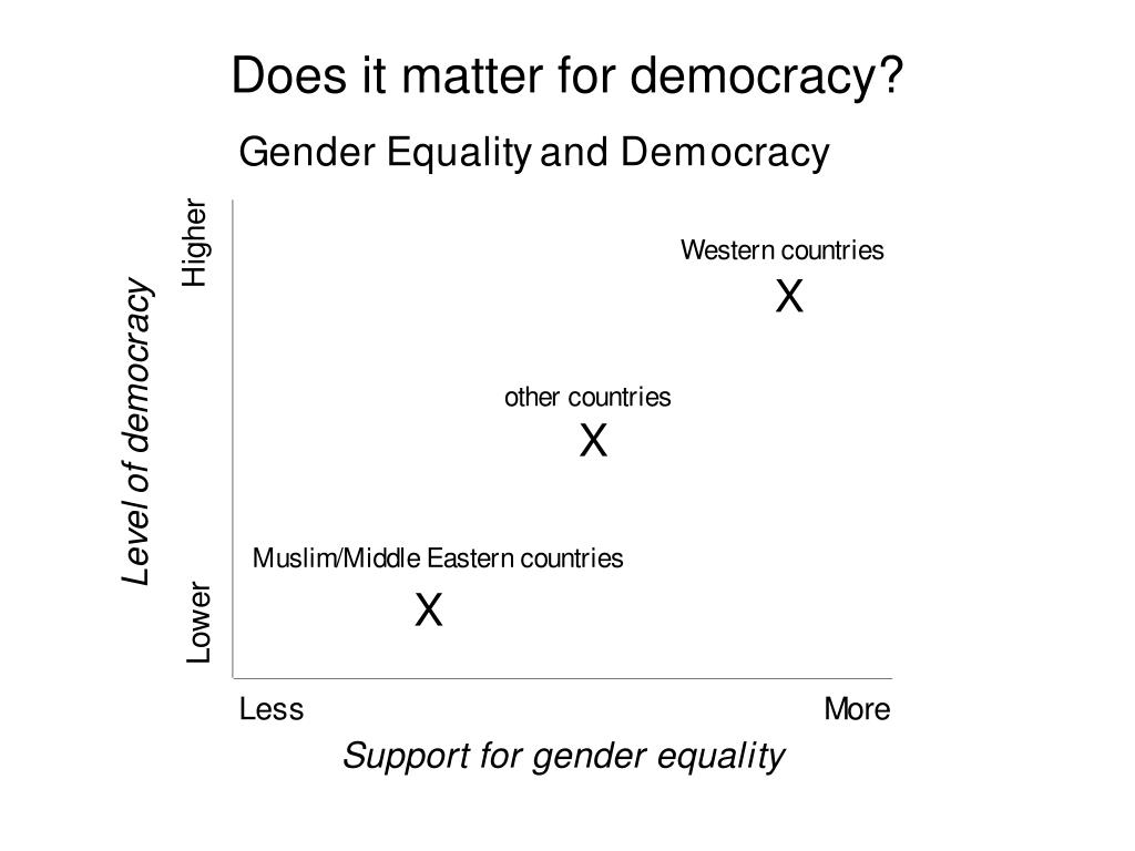 Does it matter for democracy?