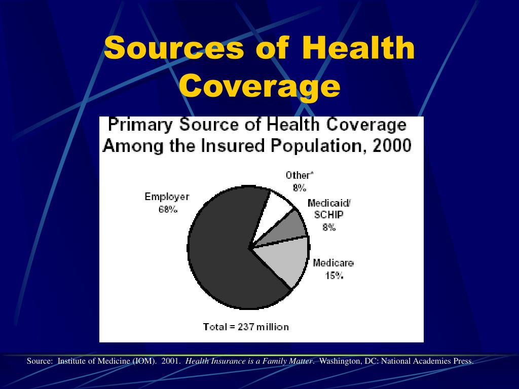 Sources of Health Coverage