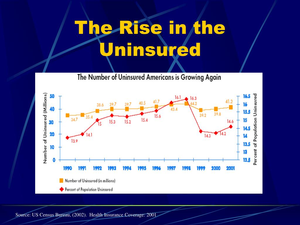 The Rise in the Uninsured