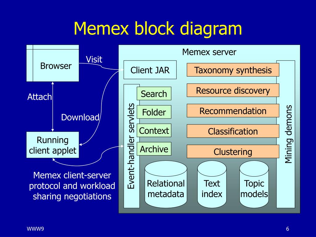 Memex block diagram