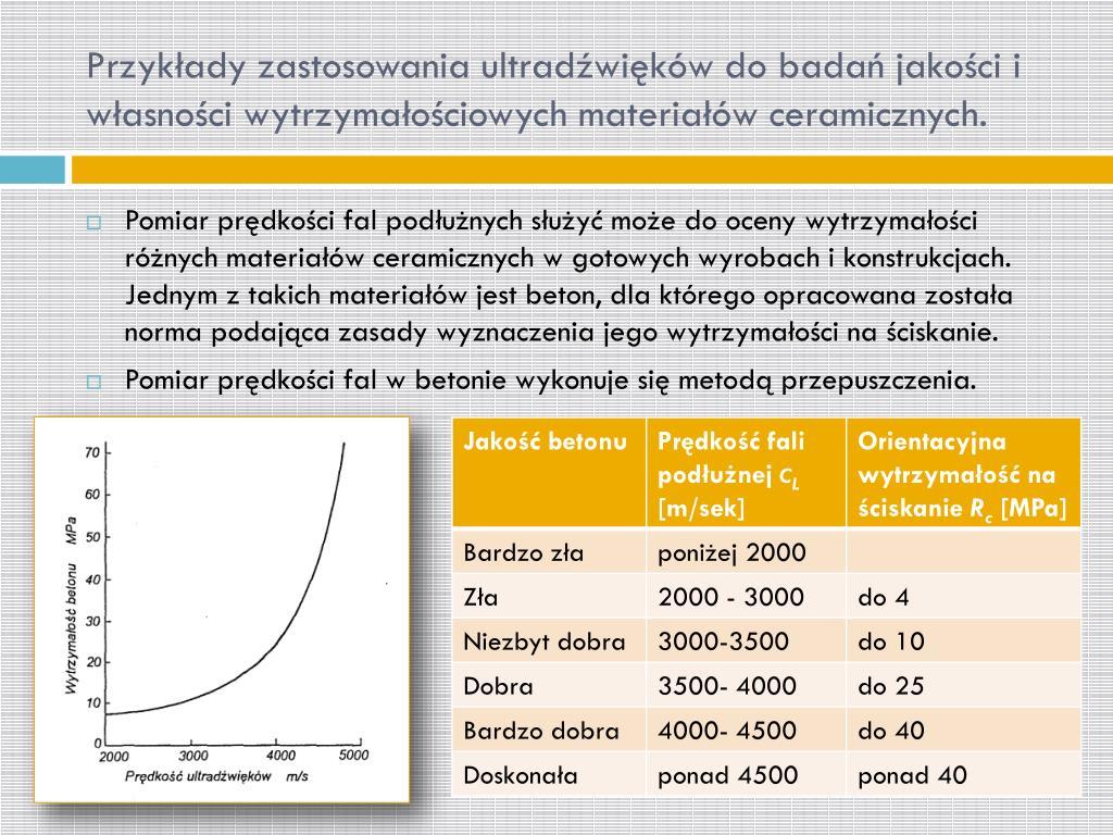Przykłady zastosowania ultradźwięków do badań jakości i własności wytrzymałościowych materiałów ceramicznych.