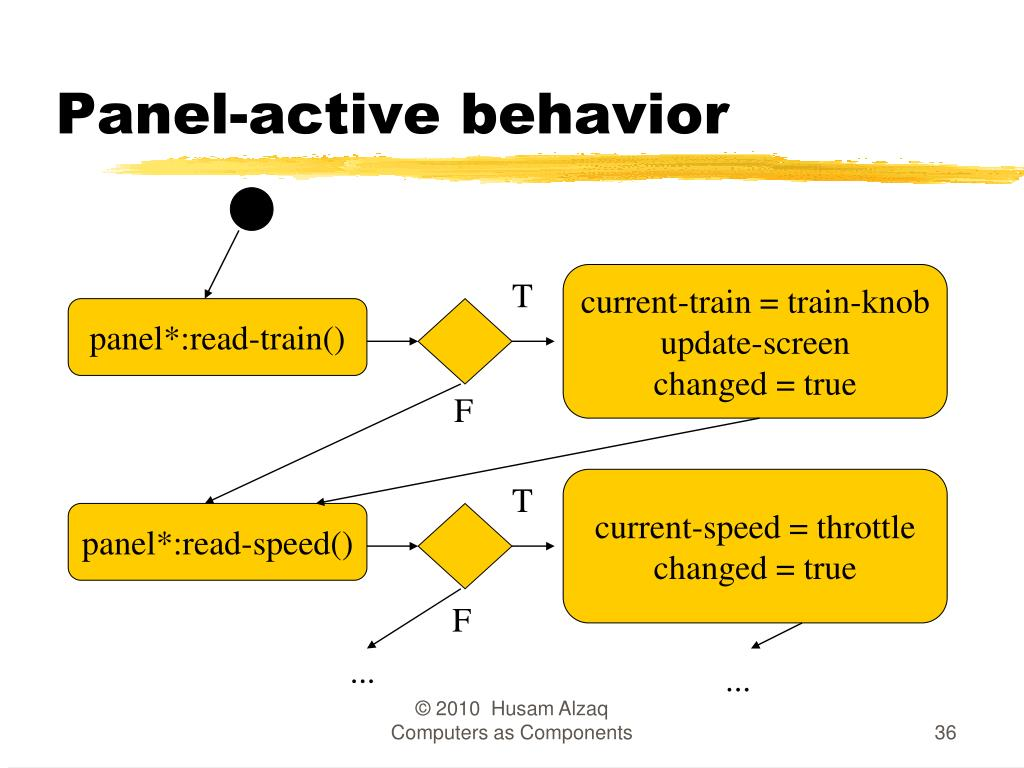 Panel-active behavior